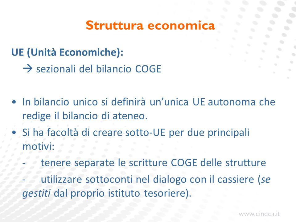 www.cineca.it Struttura economica UE (Unità Economiche):  sezionali del bilancio COGE In bilancio unico si definirà un'unica UE autonoma che redige i