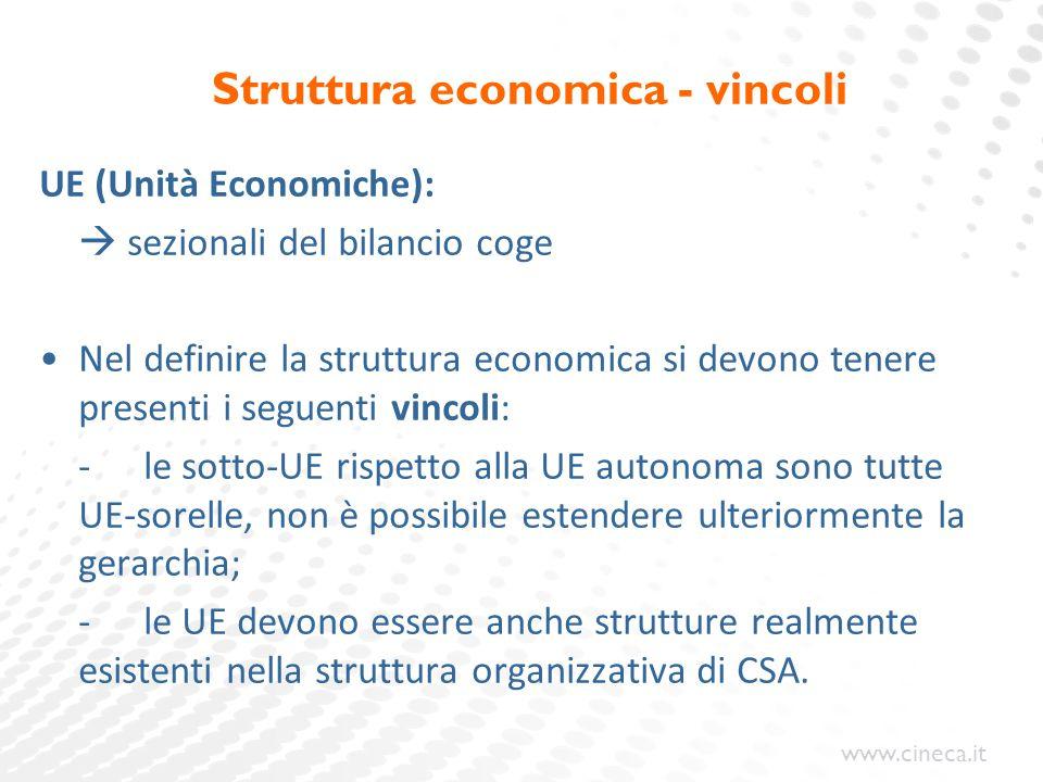 www.cineca.it Struttura economica - vincoli UE (Unità Economiche):  sezionali del bilancio coge Nel definire la struttura economica si devono tenere