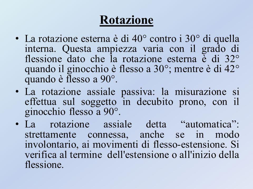 Rotazione La rotazione esterna è di 40° contro i 30° di quella interna. Questa ampiezza varia con il grado di flessione dato che la rotazione esterna