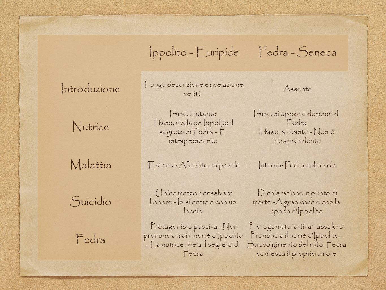 Ippolito - Euripide Fedra - Seneca Introduzione Lunga descrizione e rivelazione verità Assente Nutrice I fase: aiutante II fase: rivela ad Ippolito il