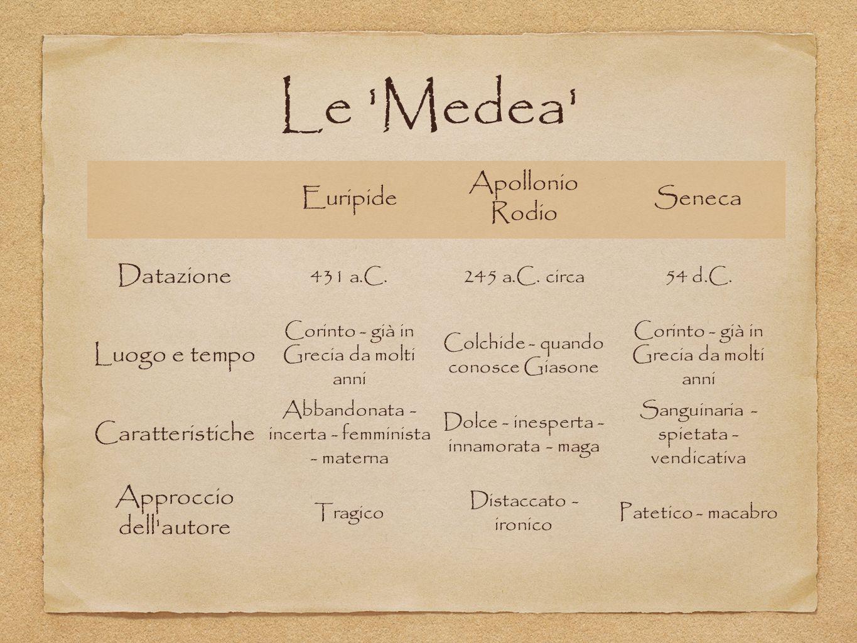Le 'Medea' Euripide Apollonio Rodio Seneca Datazione 431 a.C.245 a.C. circa54 d.C. Luogo e tempo Corinto - già in Grecia da molti anni Colchide - quan
