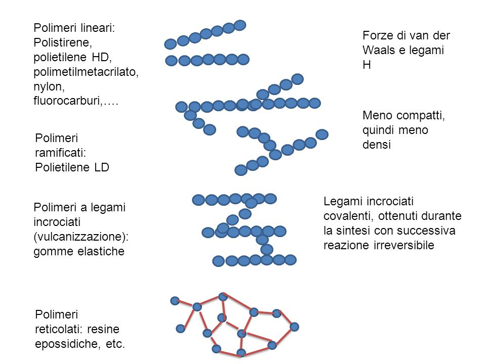 Polimeri lineari: Polistirene, polietilene HD, polimetilmetacrilato, nylon, fluorocarburi,….