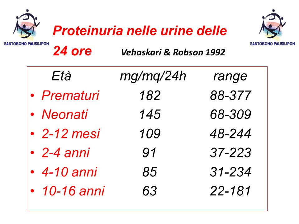 Proteinuria nelle urine delle 24 ore Vehaskari & Robson 1992 Etàmg/mq/24h range Prematuri 18288-377 Neonati 14568-309 2-12 mesi 10948-244 2-4 anni 9137-223 4-10 anni 8531-234 10-16 anni 6322-181