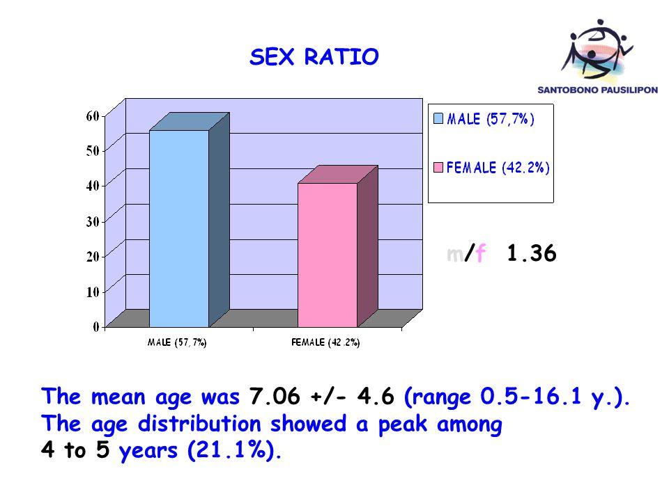 RESULTS 2 SEX RATIO The mean age was 7.06 +/- 4.6 (range 0.5-16.1 y.).