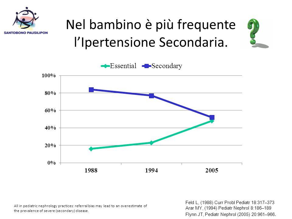 Nel bambino è più frequente l'Ipertensione Secondaria.