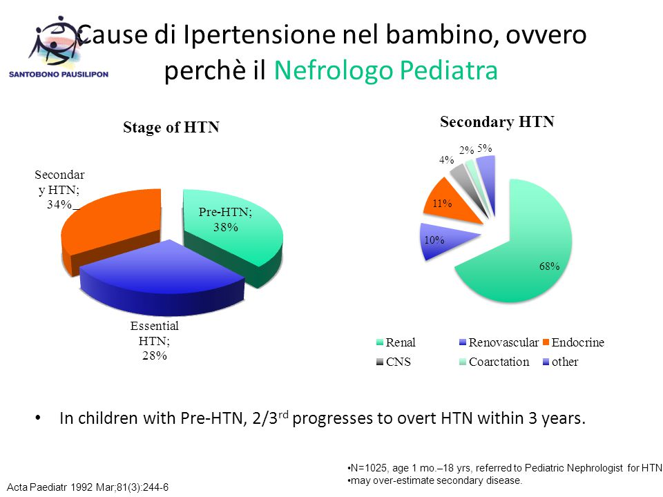 In children with Pre-HTN, 2/3 rd progresses to overt HTN within 3 years. N=1025, age 1 mo.–18 yrs, referred to Pediatric Nephrologist for HTN, may ove