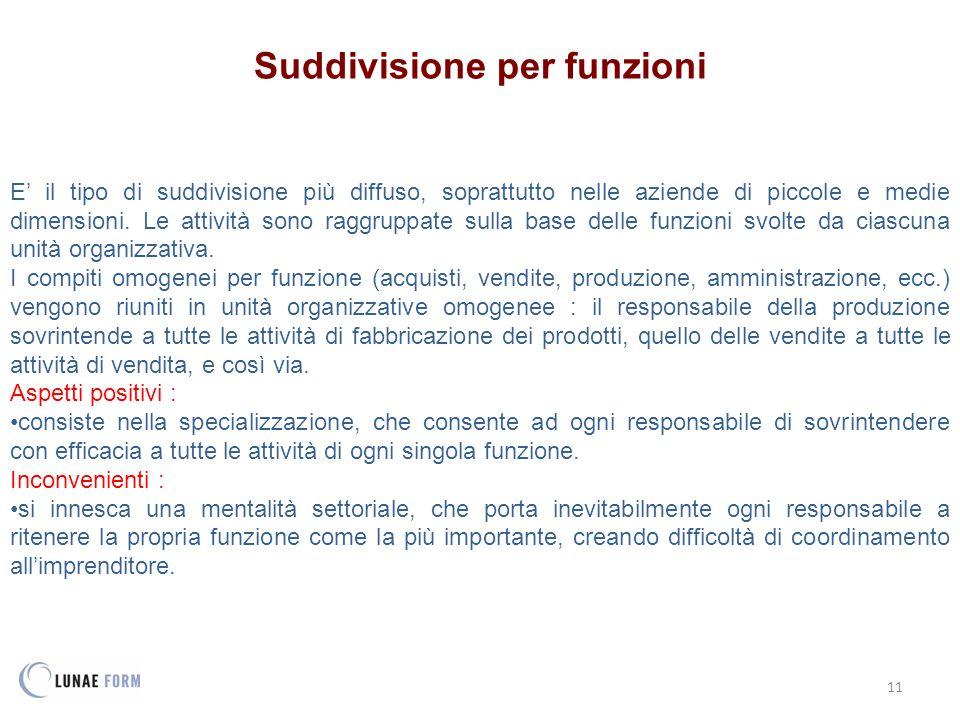 11 Suddivisione per funzioni E' il tipo di suddivisione più diffuso, soprattutto nelle aziende di piccole e medie dimensioni.
