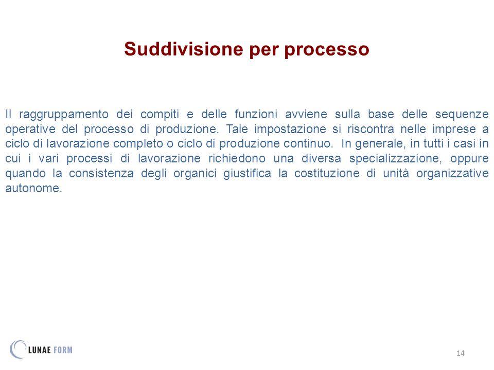14 Suddivisione per processo Il raggruppamento dei compiti e delle funzioni avviene sulla base delle sequenze operative del processo di produzione.