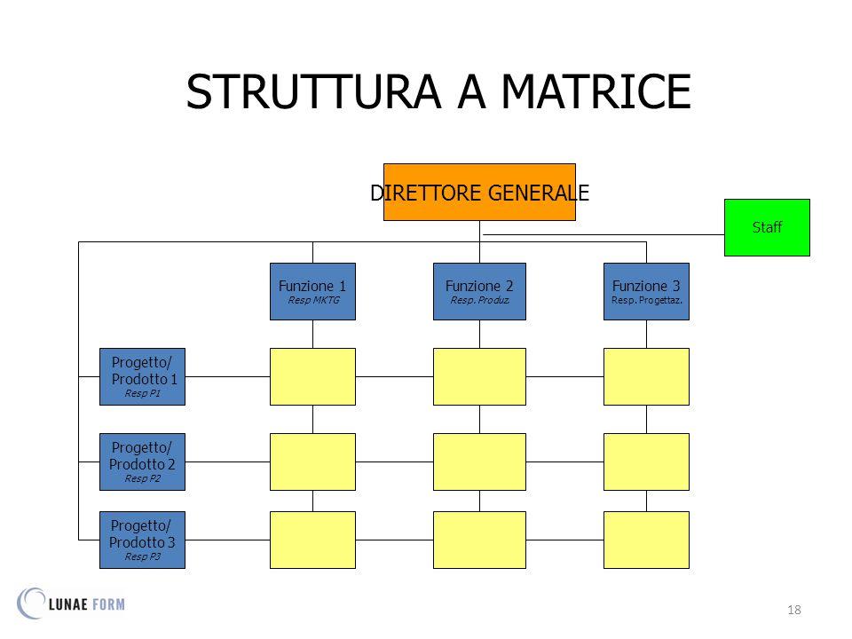 18 Funzione 1 Resp MKTG Progetto/ Prodotto 1 Resp P1 DIRETTORE GENERALE Funzione 2 Resp.