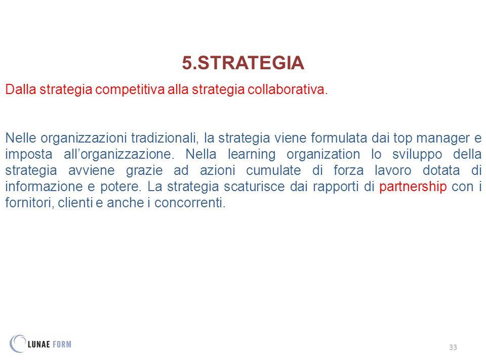 33 5.STRATEGIA Dalla strategia competitiva alla strategia collaborativa.