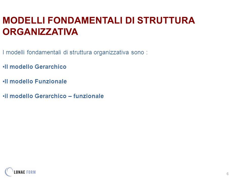 6 MODELLI FONDAMENTALI DI STRUTTURA ORGANIZZATIVA I modelli fondamentali di struttura organizzativa sono : Il modello Gerarchico Il modello Funzionale il modello Gerarchico – funzionale
