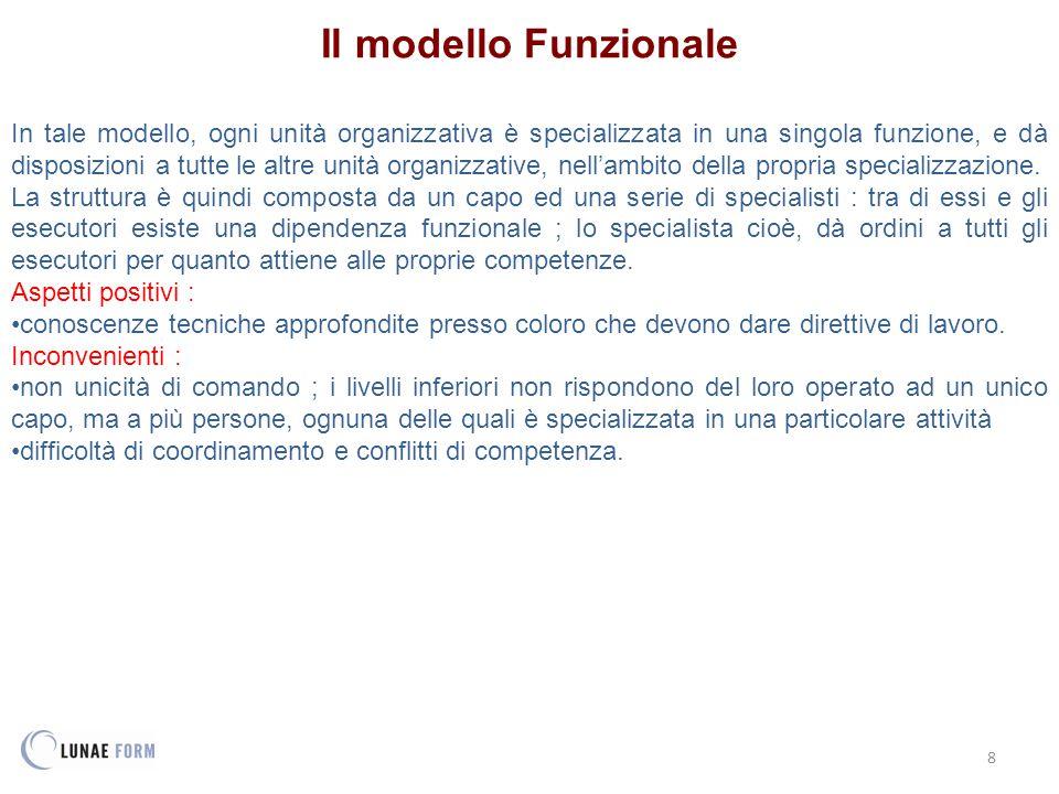 8 Il modello Funzionale In tale modello, ogni unità organizzativa è specializzata in una singola funzione, e dà disposizioni a tutte le altre unità organizzative, nell'ambito della propria specializzazione.