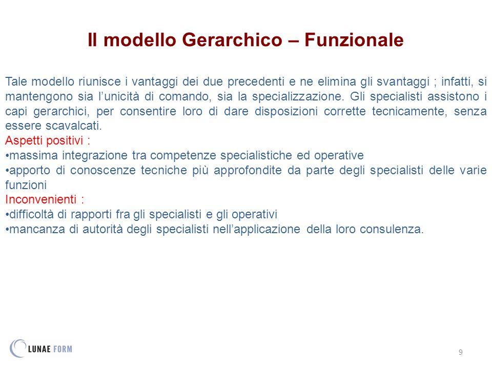 9 Il modello Gerarchico – Funzionale Tale modello riunisce i vantaggi dei due precedenti e ne elimina gli svantaggi ; infatti, si mantengono sia l'unicità di comando, sia la specializzazione.