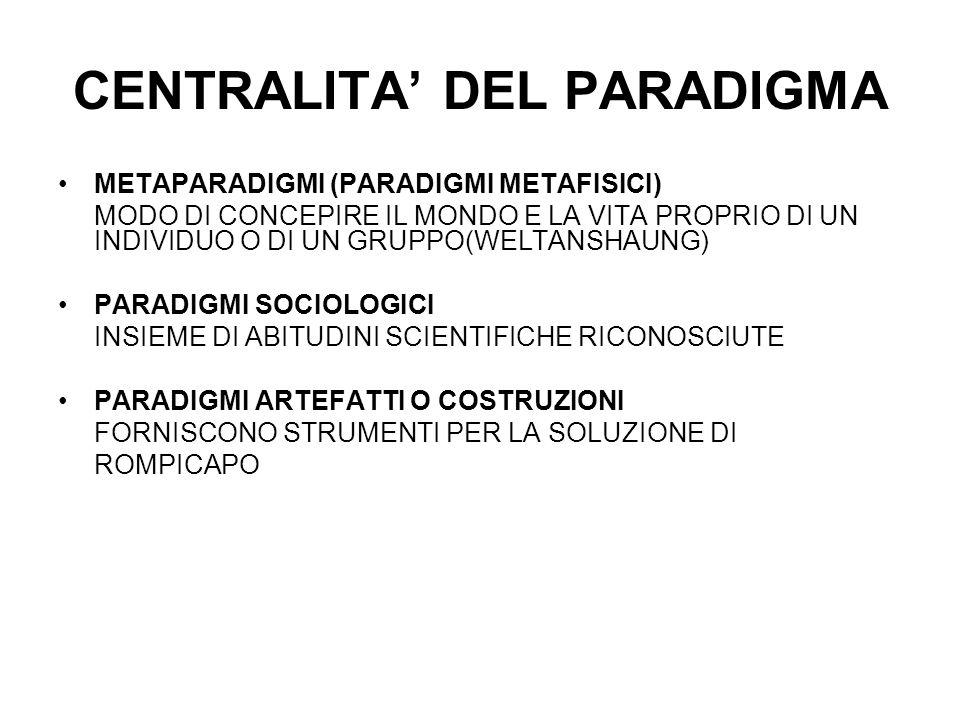 CENTRALITA' DEL PARADIGMA METAPARADIGMI (PARADIGMI METAFISICI) MODO DI CONCEPIRE IL MONDO E LA VITA PROPRIO DI UN INDIVIDUO O DI UN GRUPPO(WELTANSHAUNG) PARADIGMI SOCIOLOGICI INSIEME DI ABITUDINI SCIENTIFICHE RICONOSCIUTE PARADIGMI ARTEFATTI O COSTRUZIONI FORNISCONO STRUMENTI PER LA SOLUZIONE DI ROMPICAPO
