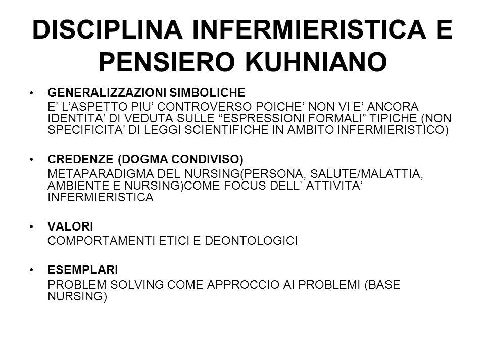 DISCIPLINA INFERMIERISTICA E PENSIERO KUHNIANO GENERALIZZAZIONI SIMBOLICHE E' L'ASPETTO PIU' CONTROVERSO POICHE' NON VI E' ANCORA IDENTITA' DI VEDUTA SULLE ESPRESSIONI FORMALI TIPICHE (NON SPECIFICITA' DI LEGGI SCIENTIFICHE IN AMBITO INFERMIERISTICO) CREDENZE (DOGMA CONDIVISO) METAPARADIGMA DEL NURSING(PERSONA, SALUTE/MALATTIA, AMBIENTE E NURSING)COME FOCUS DELL' ATTIVITA' INFERMIERISTICA VALORI COMPORTAMENTI ETICI E DEONTOLOGICI ESEMPLARI PROBLEM SOLVING COME APPROCCIO AI PROBLEMI (BASE NURSING)