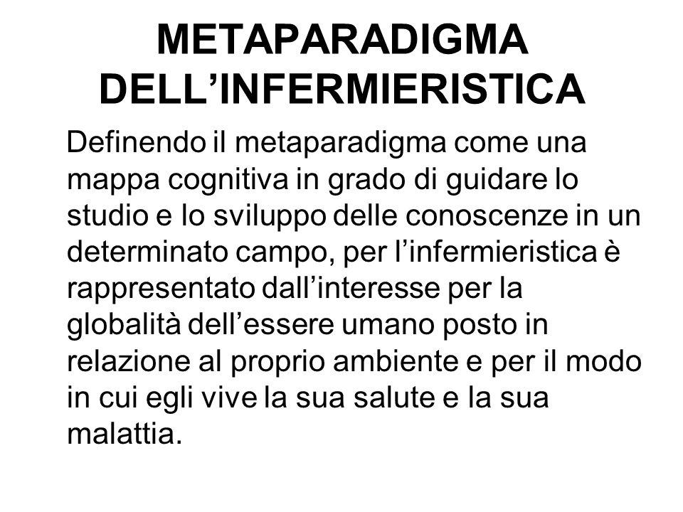 METAPARADIGMA DELL'INFERMIERISTICA Definendo il metaparadigma come una mappa cognitiva in grado di guidare lo studio e lo sviluppo delle conoscenze in