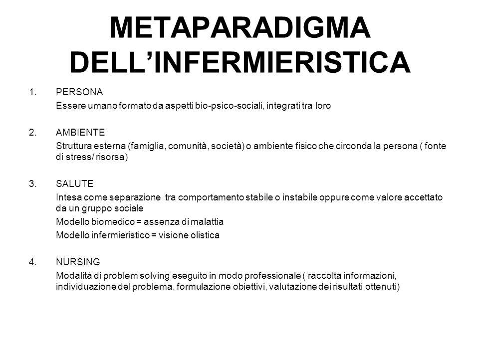 METAPARADIGMA DELL'INFERMIERISTICA 1.PERSONA Essere umano formato da aspetti bio-psico-sociali, integrati tra loro 2.AMBIENTE Struttura esterna (famig