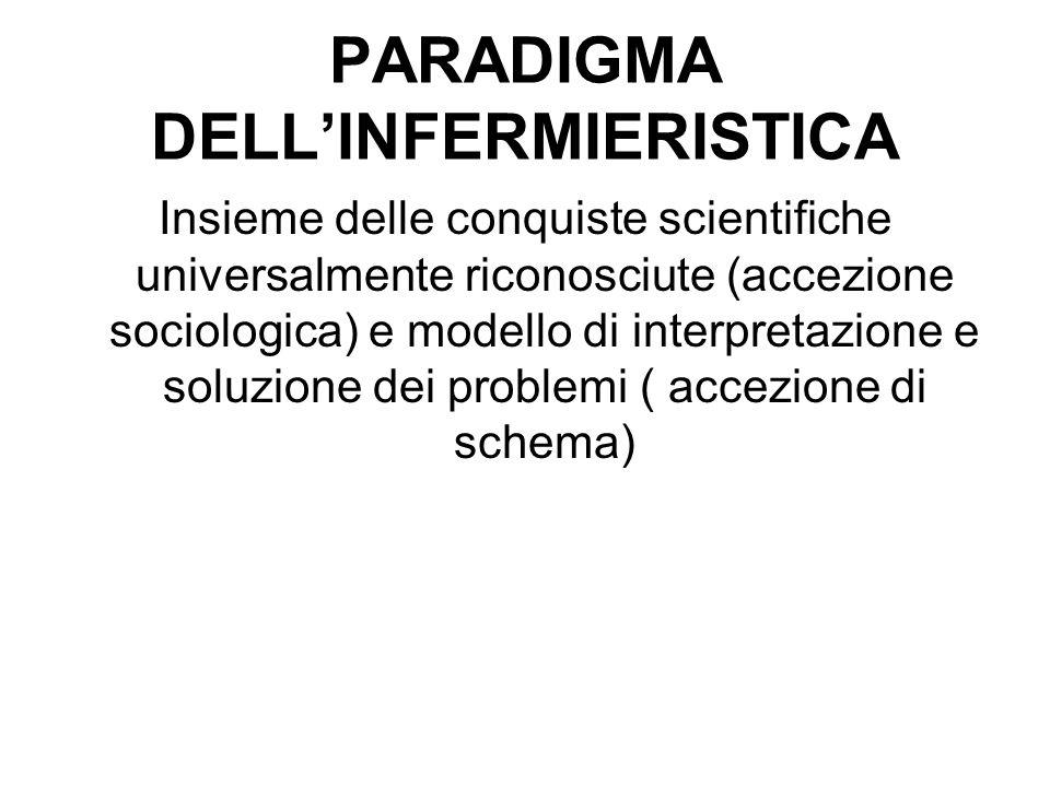 PARADIGMA DELL'INFERMIERISTICA Insieme delle conquiste scientifiche universalmente riconosciute (accezione sociologica) e modello di interpretazione e