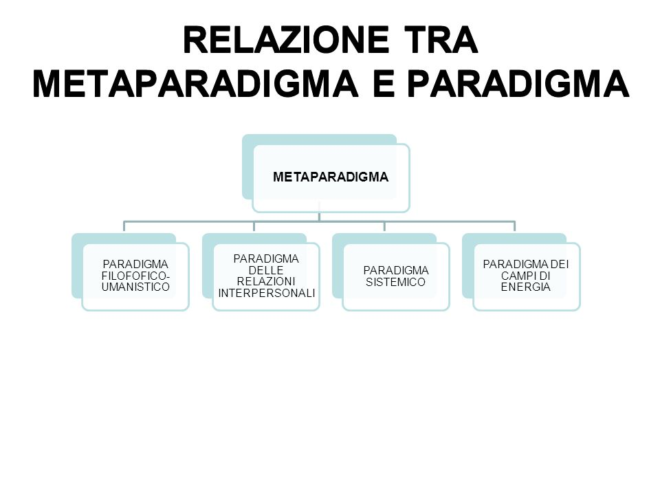 METAPARADIGMA PARADIGMA FILOFOFICO- UMANISTICO PARADIGMA DELLE RELAZIONI INTERPERSONALI PARADIGMA SISTEMICO PARADIGMA DEI CAMPI DI ENERGIA RELAZIONE T