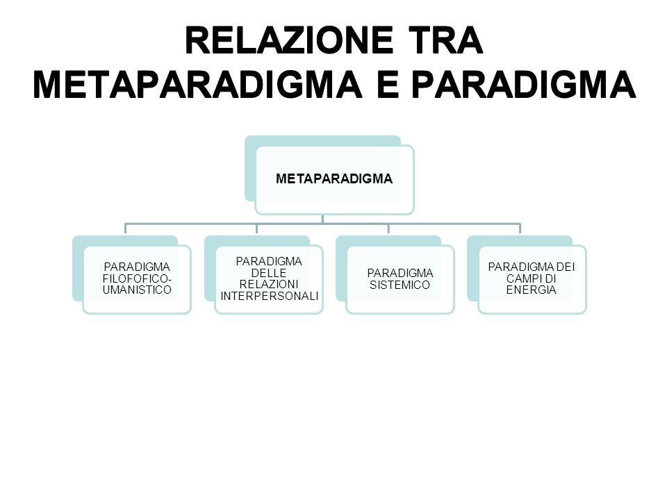 METAPARADIGMA PARADIGMA FILOFOFICO- UMANISTICO PARADIGMA DELLE RELAZIONI INTERPERSONALI PARADIGMA SISTEMICO PARADIGMA DEI CAMPI DI ENERGIA RELAZIONE TRA METAPARADIGMA E PARADIGMA