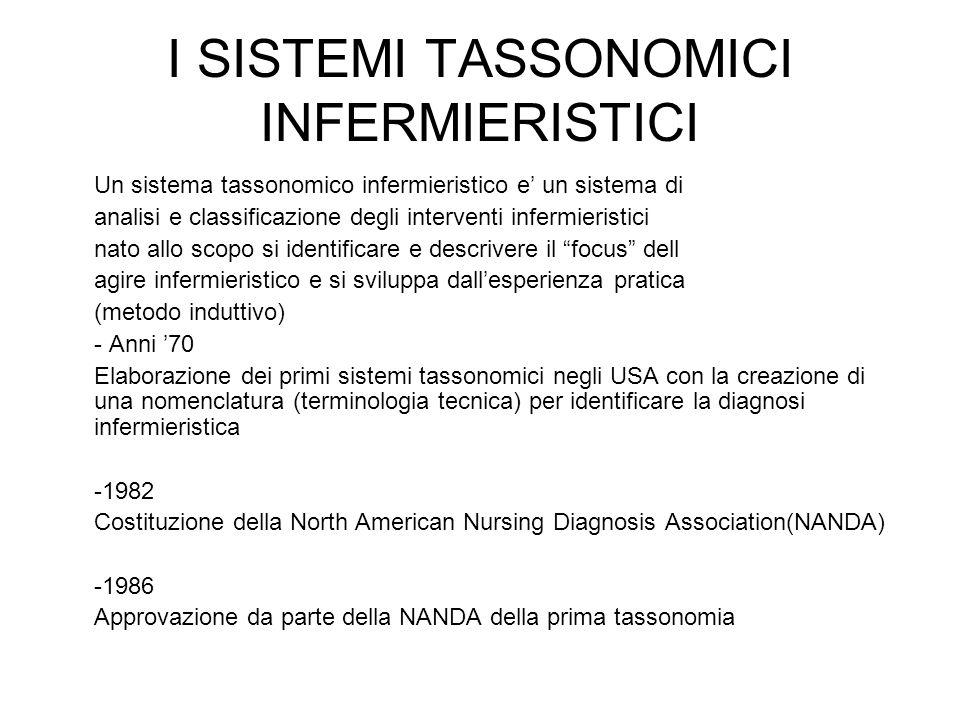 I SISTEMI TASSONOMICI INFERMIERISTICI Un sistema tassonomico infermieristico e' un sistema di analisi e classificazione degli interventi infermieristici nato allo scopo si identificare e descrivere il focus dell agire infermieristico e si sviluppa dall'esperienza pratica (metodo induttivo) - Anni '70 Elaborazione dei primi sistemi tassonomici negli USA con la creazione di una nomenclatura (terminologia tecnica) per identificare la diagnosi infermieristica -1982 Costituzione della North American Nursing Diagnosis Association(NANDA) -1986 Approvazione da parte della NANDA della prima tassonomia