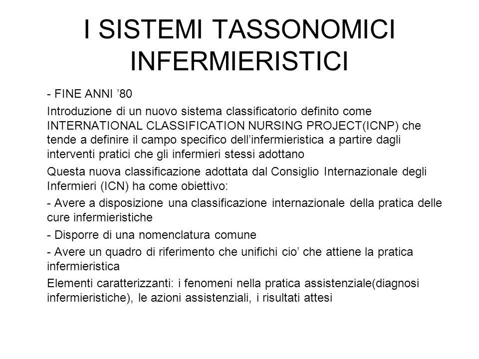 I SISTEMI TASSONOMICI INFERMIERISTICI - FINE ANNI '80 Introduzione di un nuovo sistema classificatorio definito come INTERNATIONAL CLASSIFICATION NURSING PROJECT(ICNP) che tende a definire il campo specifico dell'infermieristica a partire dagli interventi pratici che gli infermieri stessi adottano Questa nuova classificazione adottata dal Consiglio Internazionale degli Infermieri (ICN) ha come obiettivo: - Avere a disposizione una classificazione internazionale della pratica delle cure infermieristiche - Disporre di una nomenclatura comune - Avere un quadro di riferimento che unifichi cio' che attiene la pratica infermieristica Elementi caratterizzanti: i fenomeni nella pratica assistenziale(diagnosi infermieristiche), le azioni assistenziali, i risultati attesi