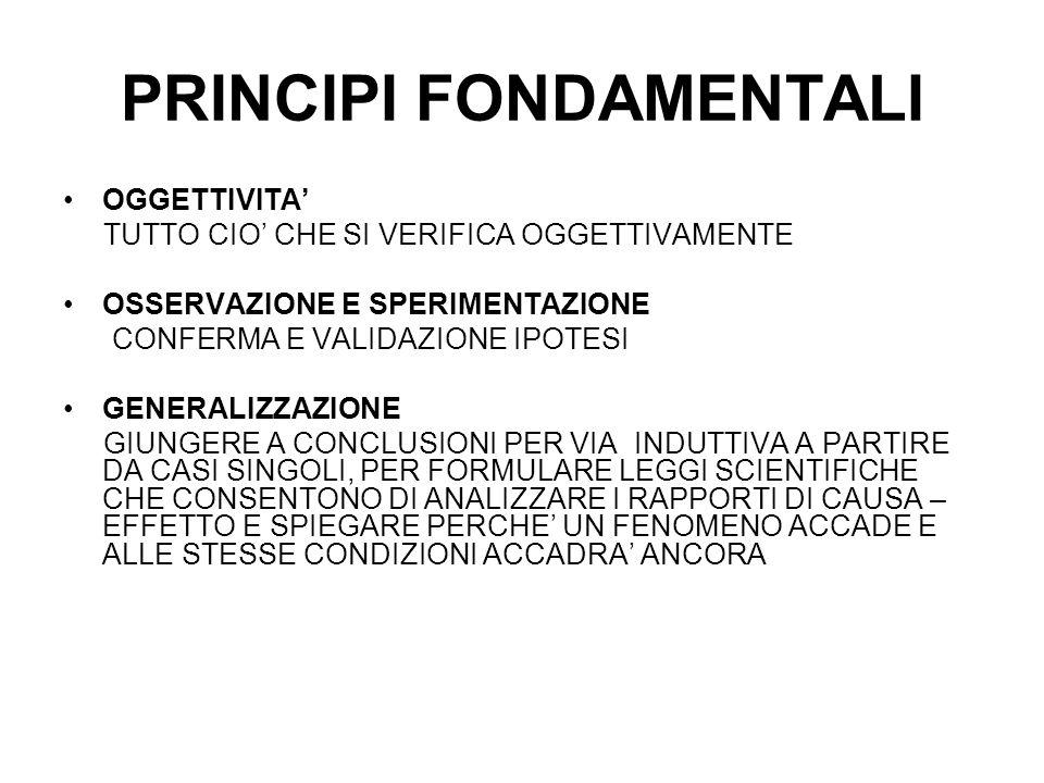 PRINCIPI FONDAMENTALI OGGETTIVITA' TUTTO CIO' CHE SI VERIFICA OGGETTIVAMENTE OSSERVAZIONE E SPERIMENTAZIONE CONFERMA E VALIDAZIONE IPOTESI GENERALIZZAZIONE GIUNGERE A CONCLUSIONI PER VIA INDUTTIVA A PARTIRE DA CASI SINGOLI, PER FORMULARE LEGGI SCIENTIFICHE CHE CONSENTONO DI ANALIZZARE I RAPPORTI DI CAUSA – EFFETTO E SPIEGARE PERCHE' UN FENOMENO ACCADE E ALLE STESSE CONDIZIONI ACCADRA' ANCORA