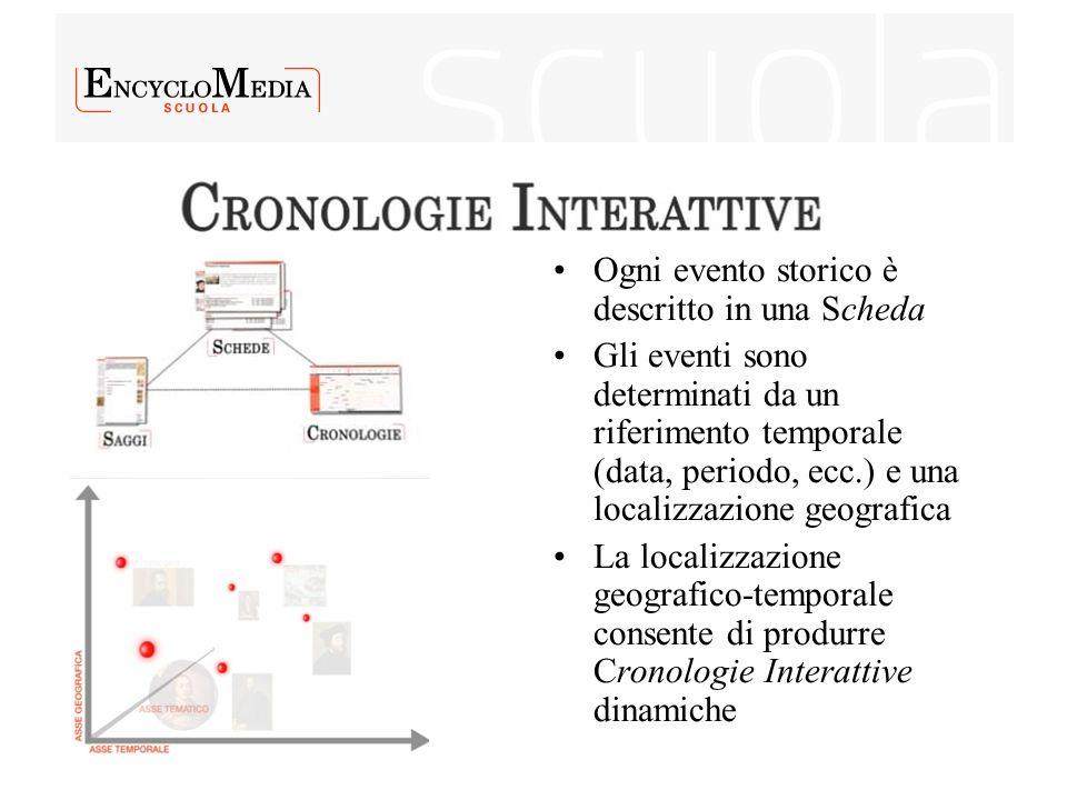 Ogni evento storico è descritto in una Scheda Gli eventi sono determinati da un riferimento temporale (data, periodo, ecc.) e una localizzazione geogr