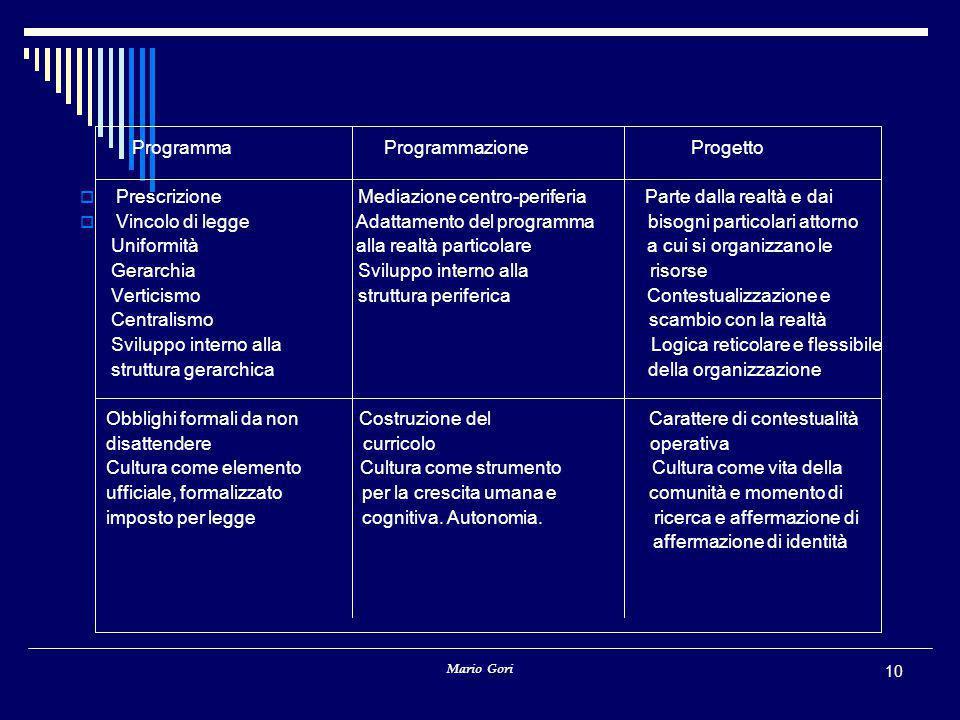 Mario Gori 10 Programma Programmazione Progetto  Prescrizione Mediazione centro-periferia Parte dalla realtà e dai  Vincolo di legge Adattamento del