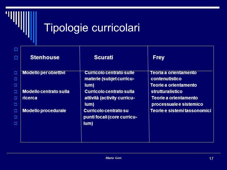 Mario Gori 17 Tipologie curricolari   Stenhouse Scurati Frey  Modello per obiettivi Curricolo centrato sulle Teoria a orientamento  materie (subje