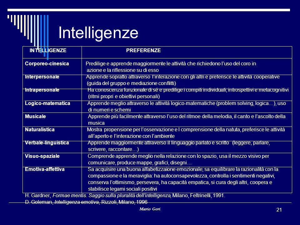 Mario Gori 21 Intelligenze INTELLIGENZE PREFERENZE Corporeo-cinesica Predilige e apprende maggiormente le attività che richiedono l'uso del coro in az