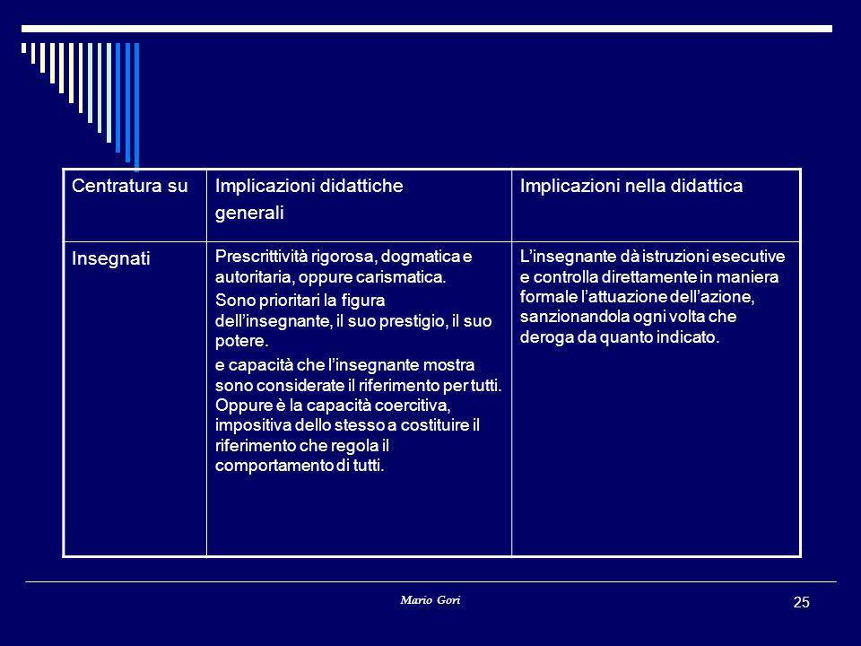 Mario Gori 25 Centratura suImplicazioni didattiche generali Implicazioni nella didattica Insegnati Prescrittività rigorosa, dogmatica e autoritaria, o