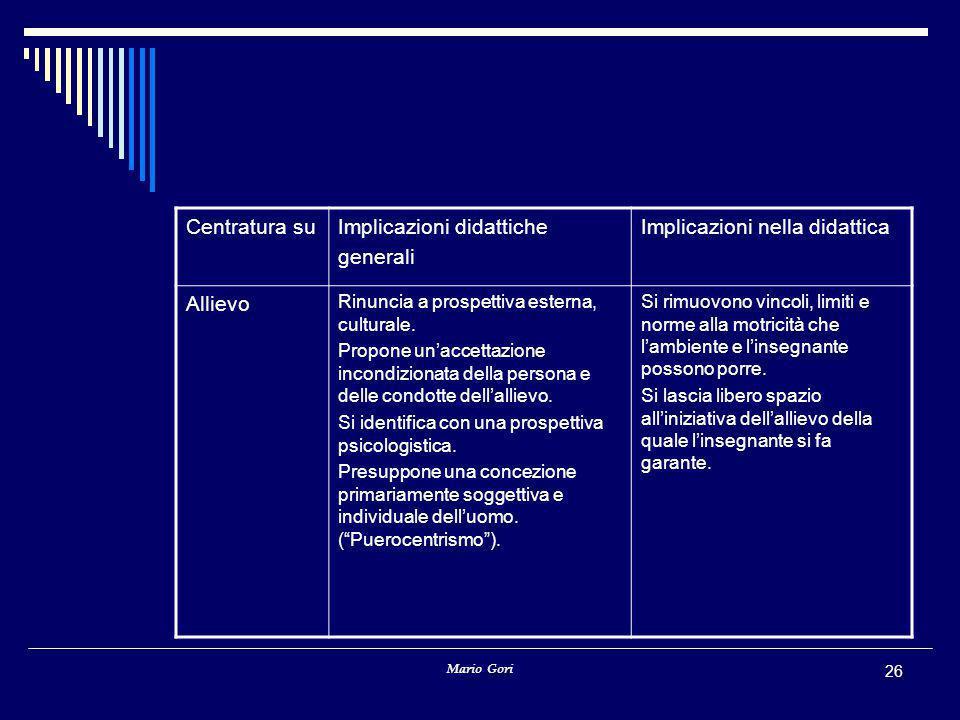Mario Gori 26 Centratura suImplicazioni didattiche generali Implicazioni nella didattica Allievo Rinuncia a prospettiva esterna, culturale. Propone un