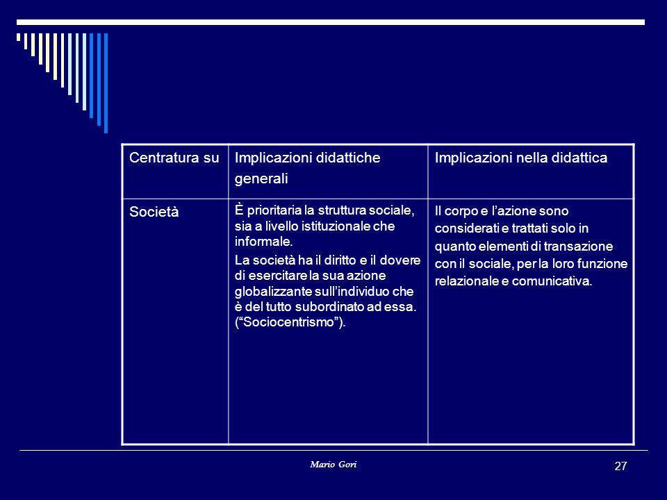 Mario Gori 27 Centratura suImplicazioni didattiche generali Implicazioni nella didattica Società È prioritaria la struttura sociale, sia a livello ist