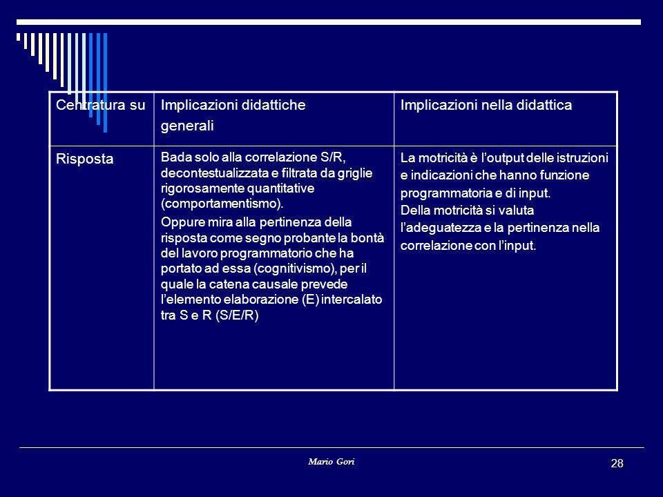 Mario Gori 28 Centratura suImplicazioni didattiche generali Implicazioni nella didattica Risposta Bada solo alla correlazione S/R, decontestualizzata