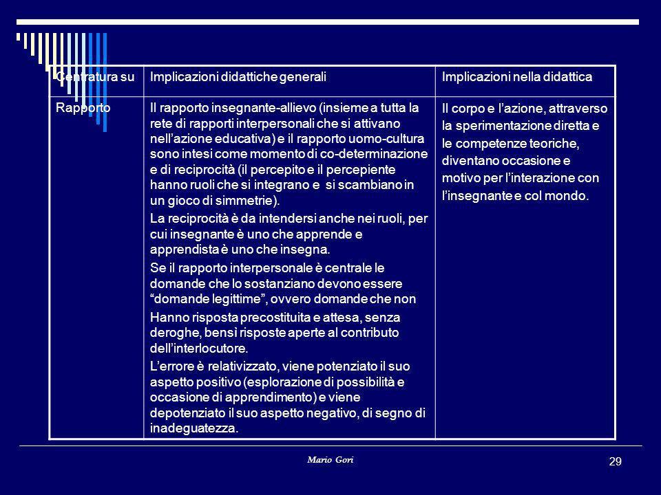 Mario Gori 29 Centratura suImplicazioni didattiche generaliImplicazioni nella didattica RapportoIl rapporto insegnante-allievo (insieme a tutta la ret