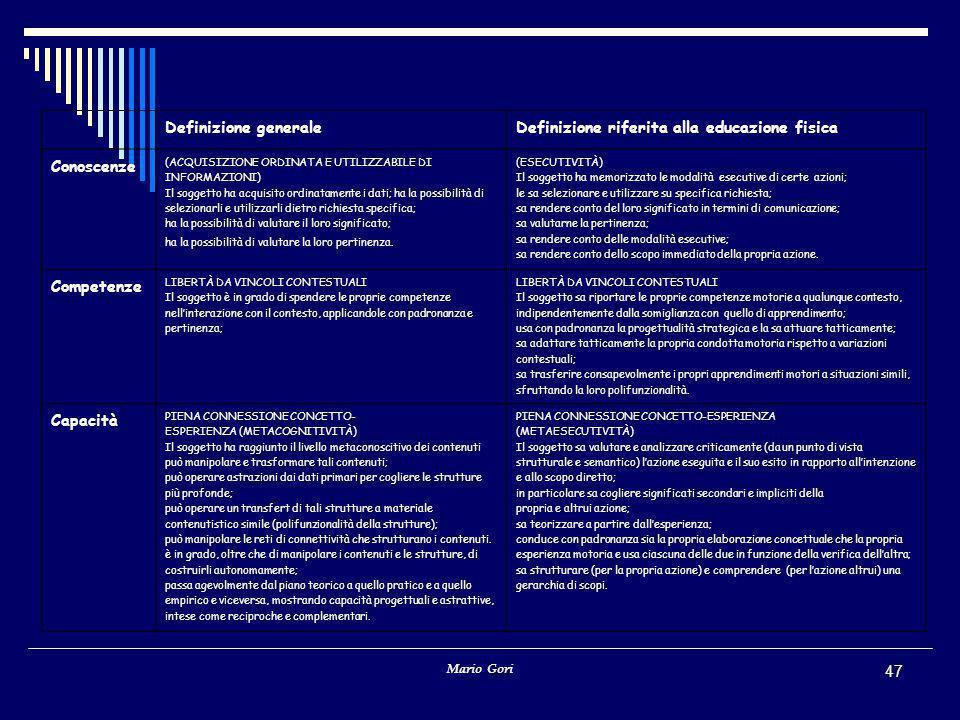 Mario Gori 47 Definizione generaleDefinizione riferita alla educazione fisica Conoscenze (ACQUISIZIONE ORDINATA E UTILIZZABILE DI INFORMAZIONI) Il sog