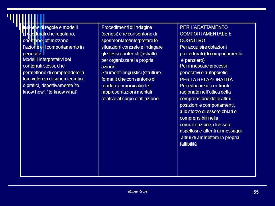 Mario Gori 55 Insieme di regole e modelli procedurali che regolano, orientano, ottimizzano l'azione e il comportamento in generale Modelli interpretat