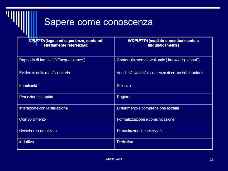 Mario Gori 56 Sapere come conoscenza DIRETTA (legata ad esperienza, contenuti strettamente referenziali) INDIRETTA (mediata concettualmente e linguist