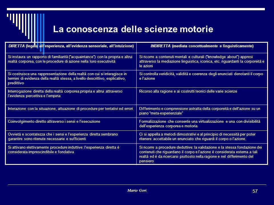 Mario Gori 57 La conoscenza delle scienze motorie DIRETTA (legata all'esperienza, all'evidenza sensoriale, all'intuizione)INDIRETTA (mediata concettua