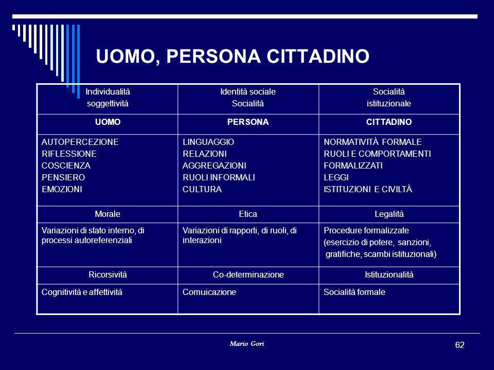 Mario Gori 62 UOMO, PERSONA CITTADINO Individualità soggettività Identità sociale Socialità istituzionale UOMOPERSONACITTADINO AUTOPERCEZIONE RIFLESSI