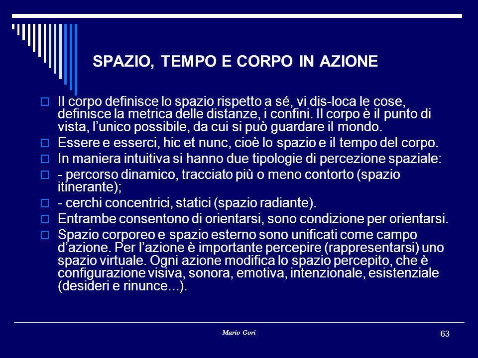 Mario Gori 63 SPAZIO, TEMPO E CORPO IN AZIONE  Il corpo definisce lo spazio rispetto a sé, vi dis-loca le cose, definisce la metrica delle distanze, i confini.