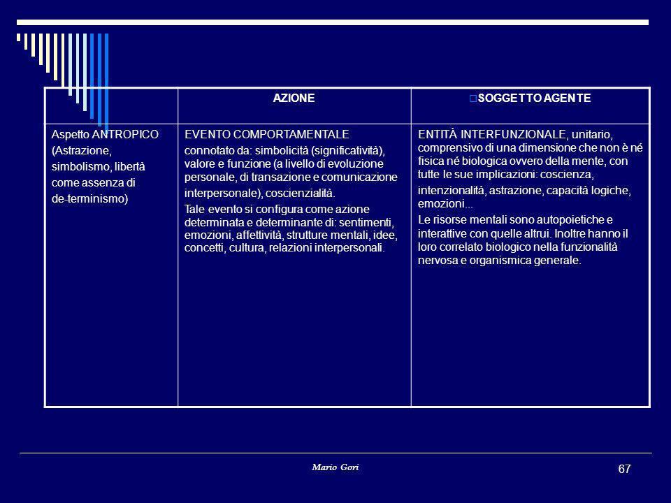 Mario Gori 67 AZIONE  SOGGETTO AGENTE Aspetto ANTROPICO (Astrazione, simbolismo, libertà come assenza di de-terminismo) EVENTO COMPORTAMENTALE connot