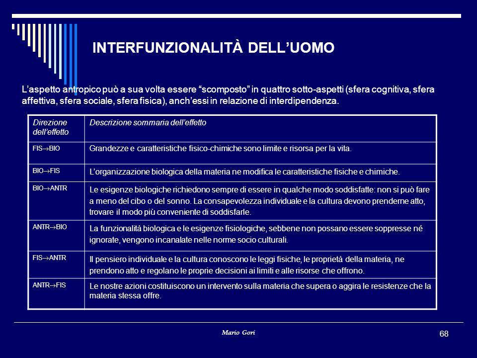 """Mario Gori 68 INTERFUNZIONALITÀ DELL'UOMO L'aspetto antropico può a sua volta essere """"scomposto"""" in quattro sotto-aspetti (sfera cognitiva, sfera affe"""