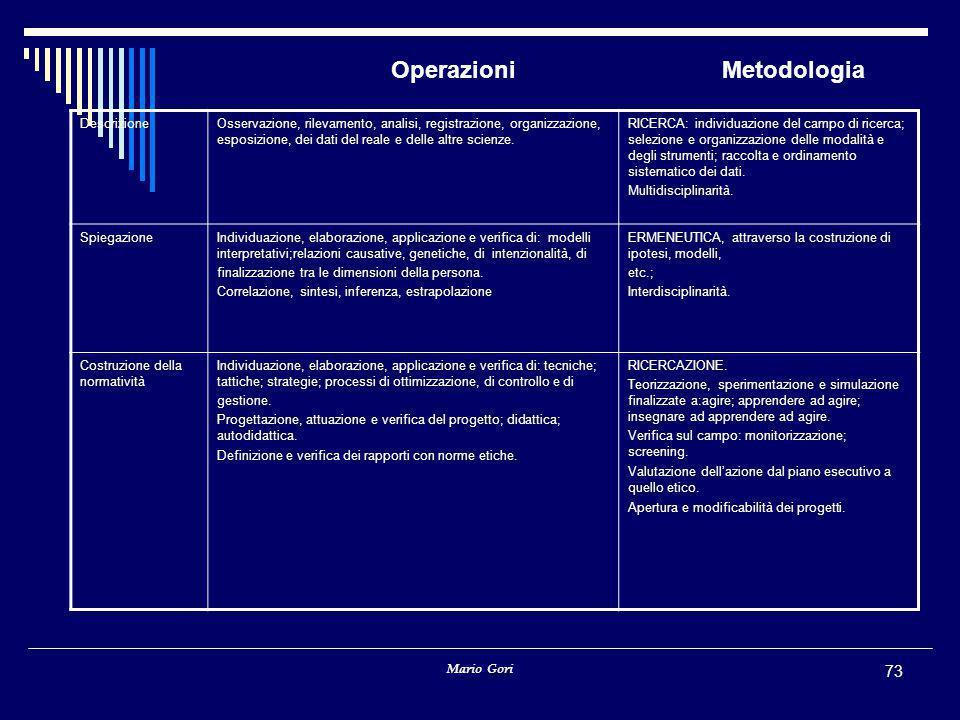 Mario Gori 73 Operazioni Metodologia DescrizioneOsservazione, rilevamento, analisi, registrazione, organizzazione, esposizione, dei dati del reale e delle altre scienze.