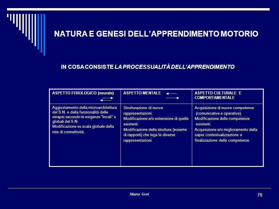 Mario Gori 76 NATURA E GENESI DELL'APPRENDIMENTO MOTORIO IN COSA CONSISTE LA PROCESSUALITÀ DELL'APPRENDIMENTO ASPETTO FISIOLOGICO (neurale)ASPETTO MENTALEASPETTO CULTURALE E COMPORTAMENTALE Aggiustamento della microarchitettura del S.N.