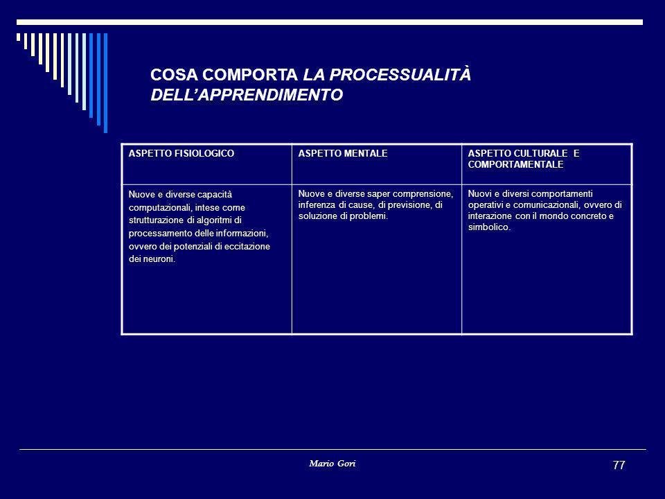 Mario Gori 77 COSA COMPORTA LA PROCESSUALITÀ DELL'APPRENDIMENTO ASPETTO FISIOLOGICOASPETTO MENTALEASPETTO CULTURALE E COMPORTAMENTALE Nuove e diverse