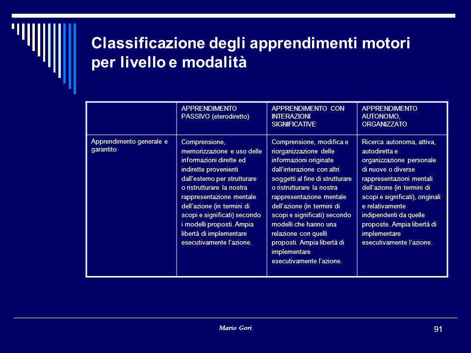 Mario Gori 91 Classificazione degli apprendimenti motori per livello e modalità APPRENDIMENTO PASSIVO (eterodiretto) APPRENDIMENTO CON INTERAZIONI SIGNIFICATIVE APPRENDIMENTO AUTONOMO, ORGANIZZATO Apprendimento generale e garantito Comprensione, memorizzazione e uso delle informazioni dirette ed indirette provenienti dall'esterno per strutturare o ristrutturare la nostra rappresentazione mentale dell'azione (in termini di scopi e significati) secondo i modelli proposti.