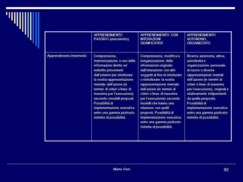 Mario Gori 92 APPRENDIMENTO PASSIVO (eterodiretto) APPRENDIMENTO CON INTERAZIONI SIGNIFICATIVE APPRENDIMENTO AUTONOMO, ORGANIZZATO Apprendimento intermedio Comprensione, memorizzazione e uso delle informazioni dirette ed indirette provenienti dall'esterno per strutturare la nostra rappresentazione mentale dell'azione (in termini di criteri o linee di massima per l'esecuzione) secondo i modelli proposti.