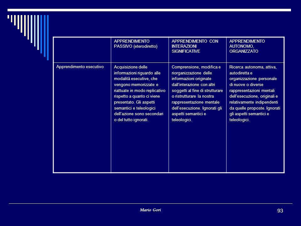 Mario Gori 93 APPRENDIMENTO PASSIVO (eterodiretto) APPRENDIMENTO CON INTERAZIONI SIGNIFICATIVE APPRENDIMENTO AUTONOMO, ORGANIZZATO Apprendimento esecutivo Acquisizione delle informazioni riguardo alle modalità esecutive, che vengono memorizzate e riattuate in modo replicativo rispetto a quanto ci viene presentato.
